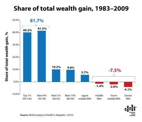 Wealth-Gain