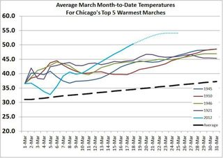 Historic-march-heat-wave-tallies-more-records.preview